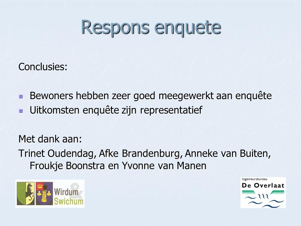 Respons enquete Conclusies: