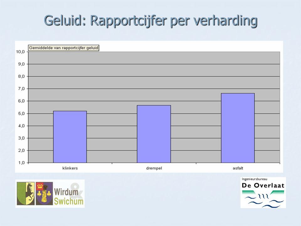 Geluid: Rapportcijfer per verharding