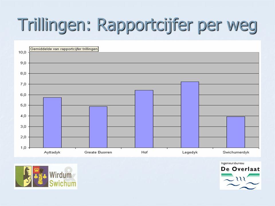 Trillingen: Rapportcijfer per weg