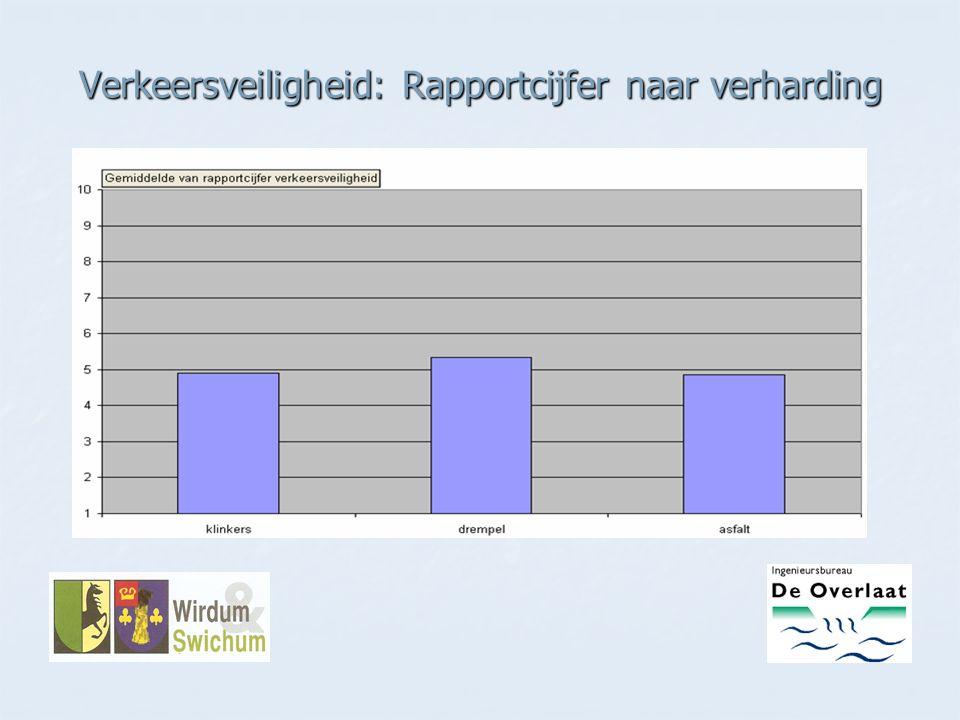 Verkeersveiligheid: Rapportcijfer naar verharding