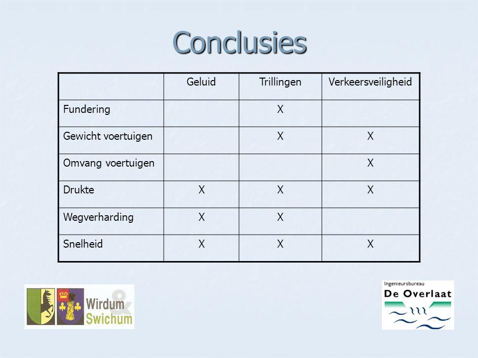 Conclusies Geluid Trillingen Verkeersveiligheid Fundering X