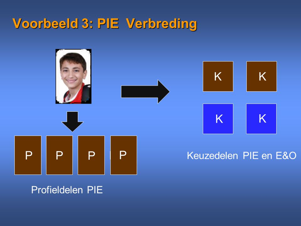 Voorbeeld 3: PIE Verbreding