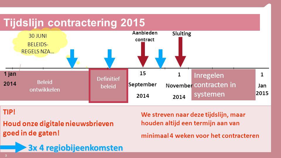 Tijdslijn contractering 2015