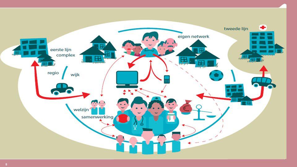 Wat wij willen bereiken met de visie van ZIEL, is dat onze verzekerden meer in staat zijn en blijven de regie over hun eigen bestaan te voeren – dat onze zorgaanbieders beter in staat zijn hen in hun eigen woonsituatie, in hun eigen wijk, de ondersteuning te bieden die ze daarbij nodig hebben – dat die zorgaanbieders multidisciplinair samenwerken in die wijk, en ook zowel met de gemeente (0e lijn) als met de specialisten (ziekenhuis, verpleeghuis, gespecialiseerde instelling) een constructieve relatie onderhouden – waarin wij graag beter willen belonen daar waar een hogere kwaliteit wordt gerealiseerd.