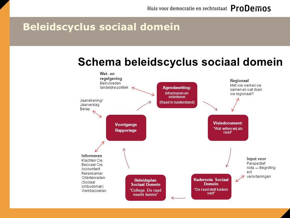 Kadernota Sociaal Domein Beleidsplan Sociaal Domein