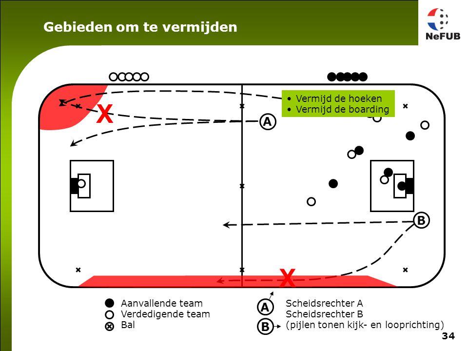 Veld verdelen Als bal in groene gebied is, volgt A het spel rond de bal en houdt B de rest van het veld in de gaten en vice versa.