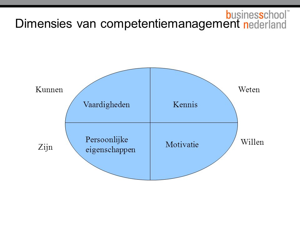 Dimensies van competentiemanagement