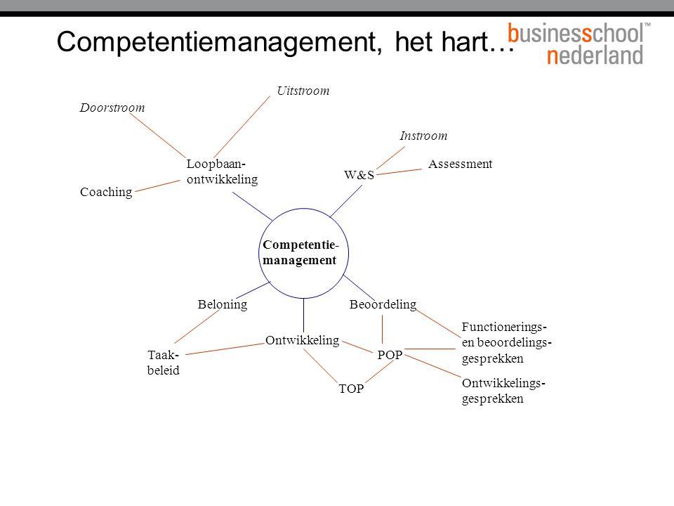 Competentiemanagement, het hart…