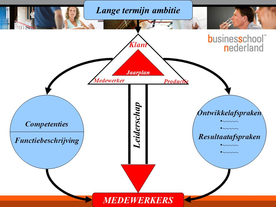 Lange termijn ambitie Leiderschap MEDEWERKERS