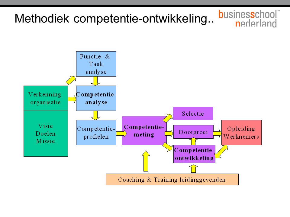 Methodiek competentie-ontwikkeling..