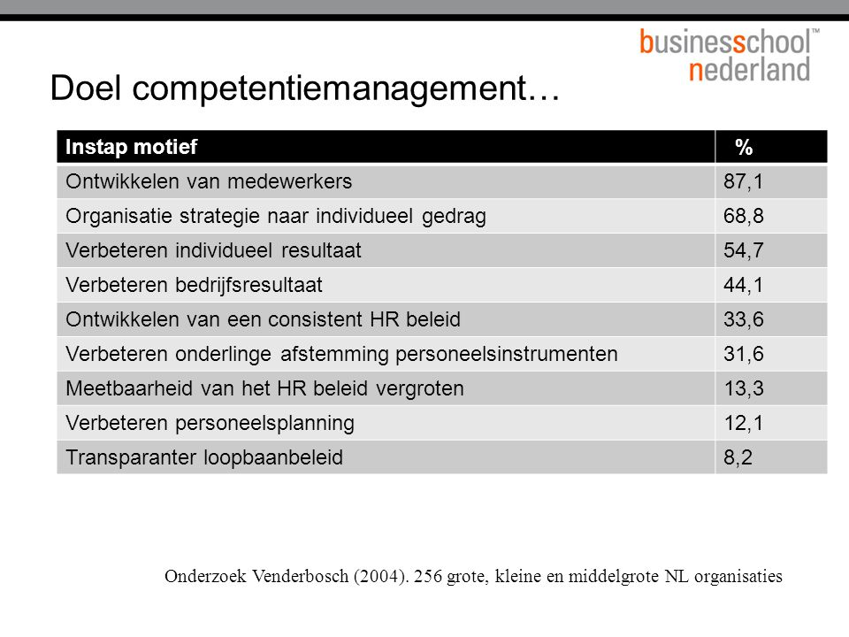 Doel competentiemanagement…