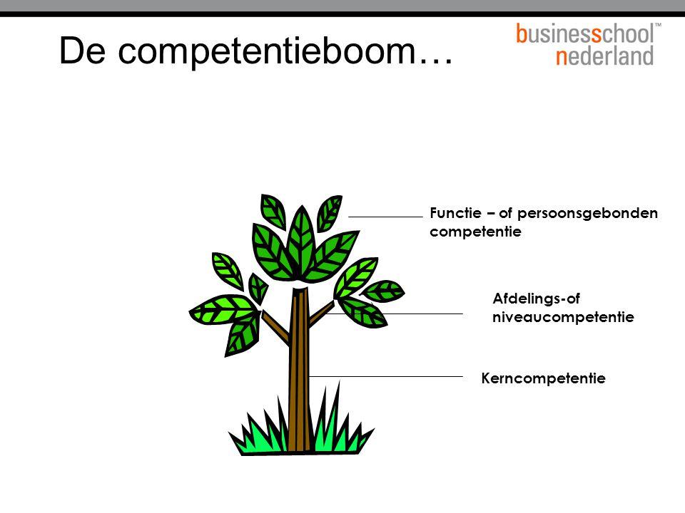 De competentieboom… Functie – of persoonsgebonden competentie