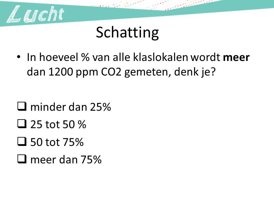 Schatting In hoeveel % van alle klaslokalen wordt meer dan 1200 ppm CO2 gemeten, denk je minder dan 25%