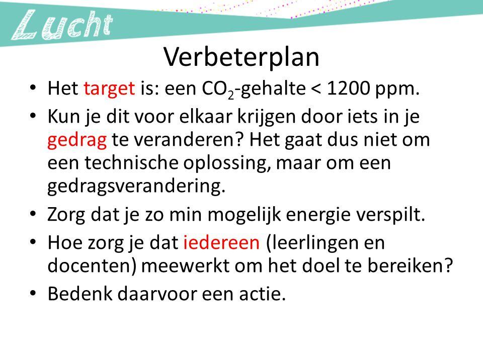 Verbeterplan Het target is: een CO2-gehalte < 1200 ppm.