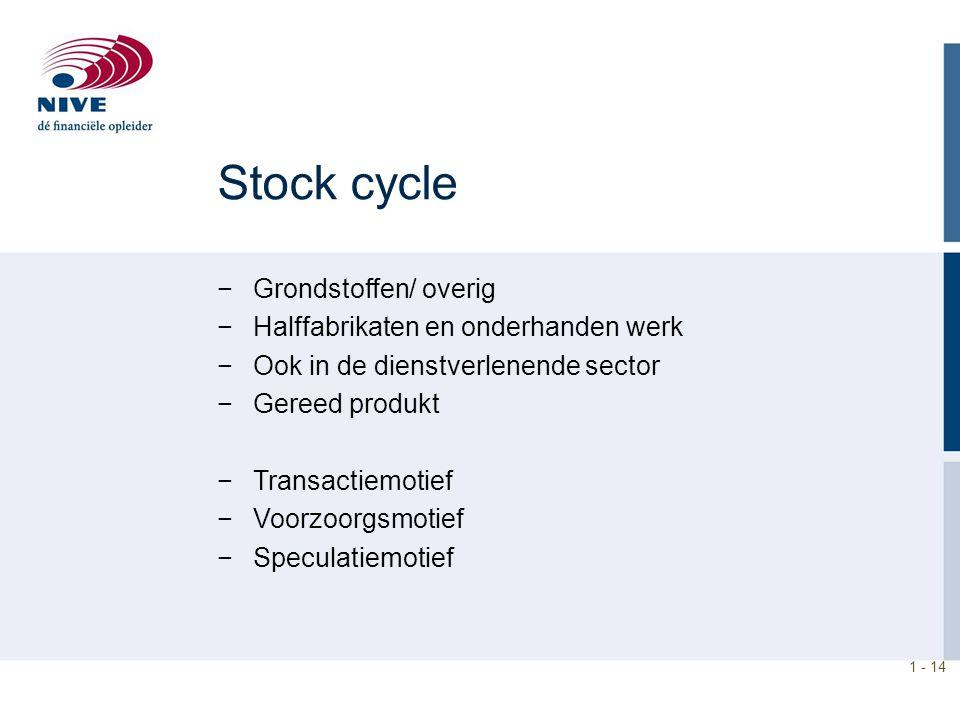 Stock cycle Grondstoffen/ overig Halffabrikaten en onderhanden werk