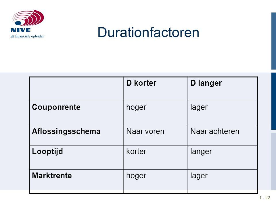 Durationfactoren D korter D langer Couponrente hoger lager