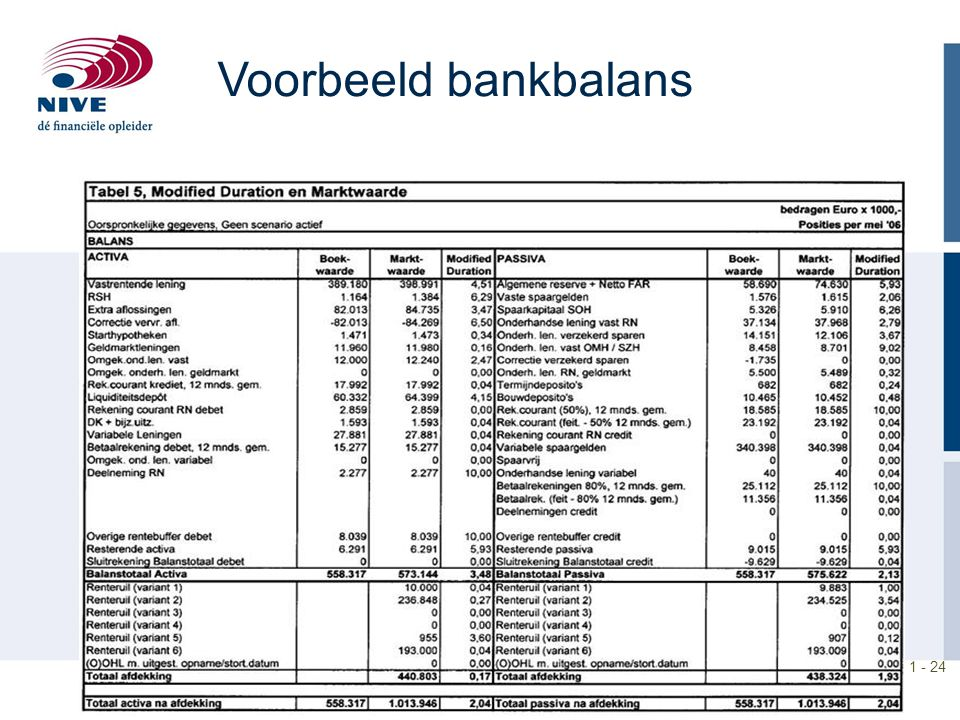 Voorbeeld bankbalans