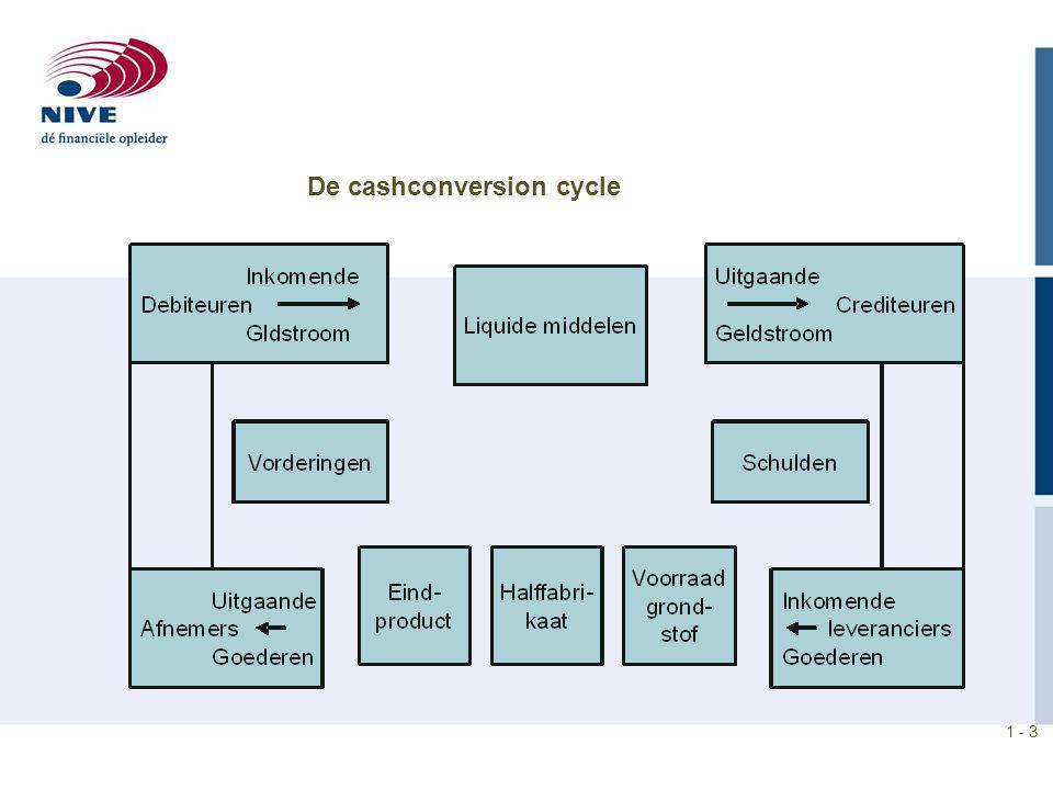 De cashconversion cycle