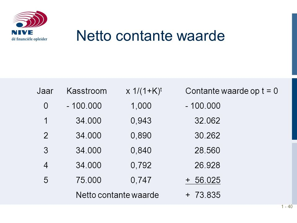 Netto contante waarde Jaar Kasstroom x 1/(1+K)t Contante waarde op t = 0. 0 - 100.000 1,000 - 100.000.