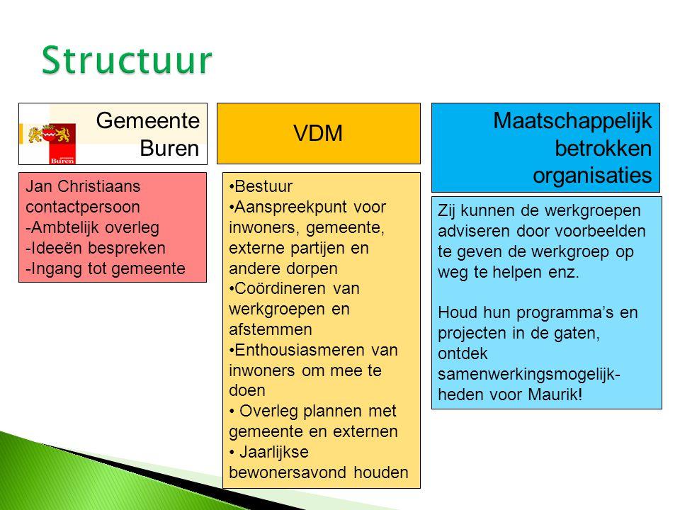 Structuur Gemeente Buren VDM Maatschappelijk betrokken organisaties