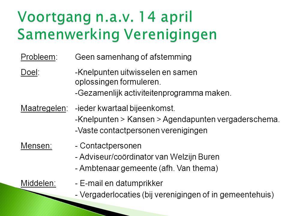 Voortgang n.a.v. 14 april Samenwerking Verenigingen