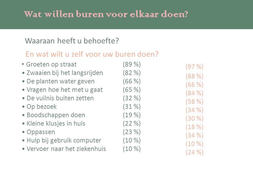 (97 %) Wat willen buren voor elkaar doen