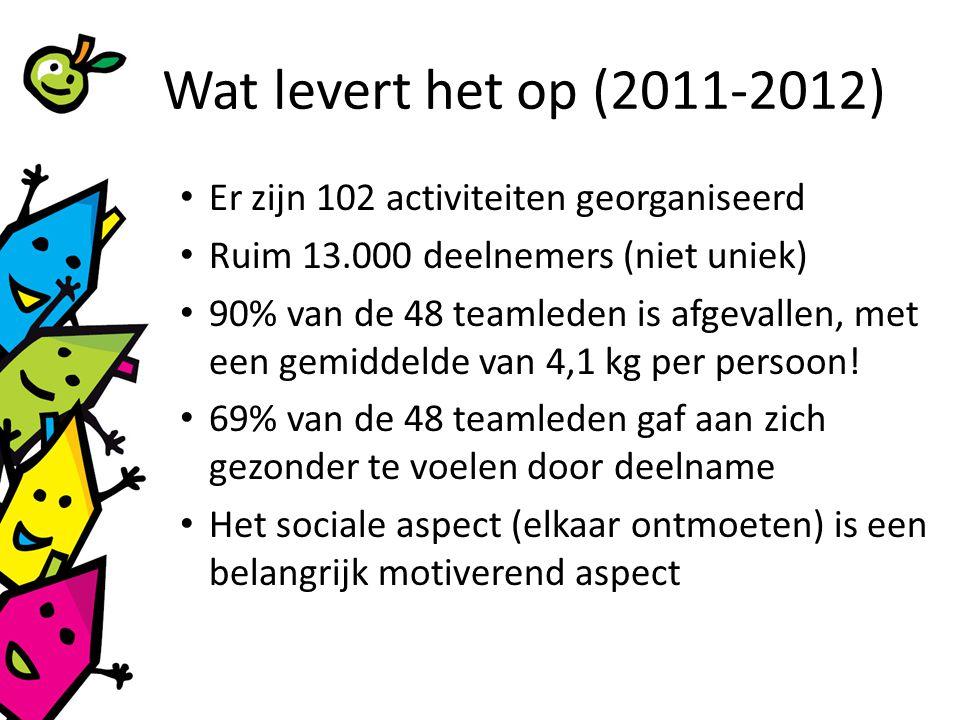 Wat levert het op (2011-2012) Er zijn 102 activiteiten georganiseerd