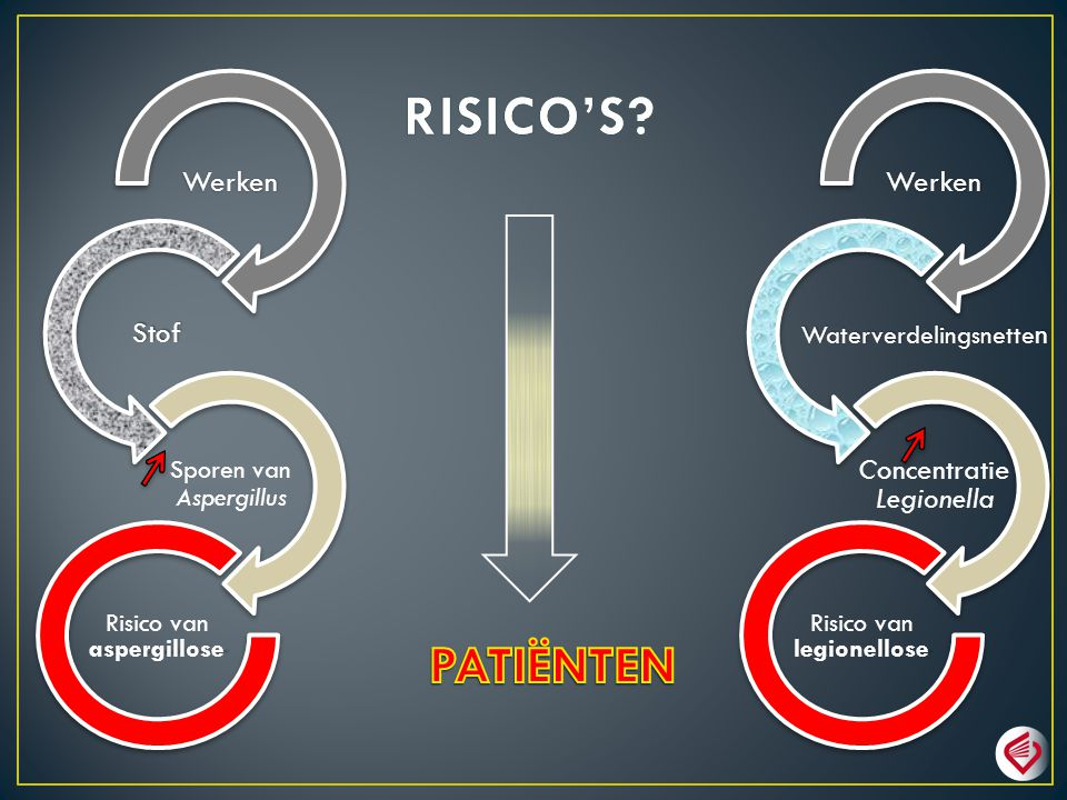 RISICO'S PATIËNTEN Werken Stof Werken Concentratie Legionella
