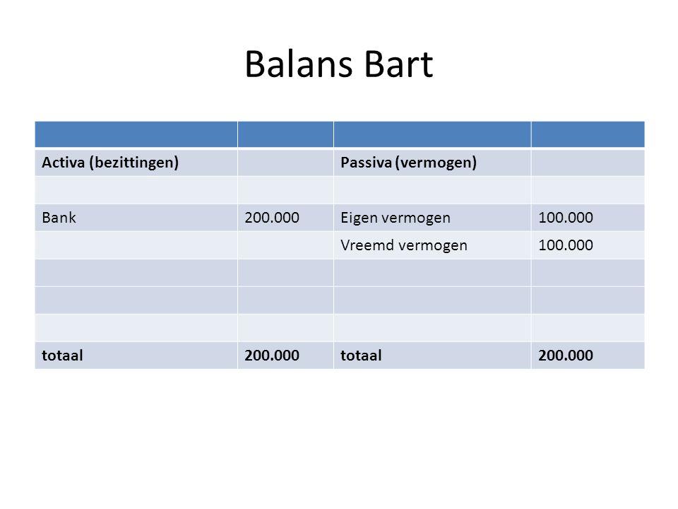 Balans Bart Activa (bezittingen) Passiva (vermogen) Bank 200.000