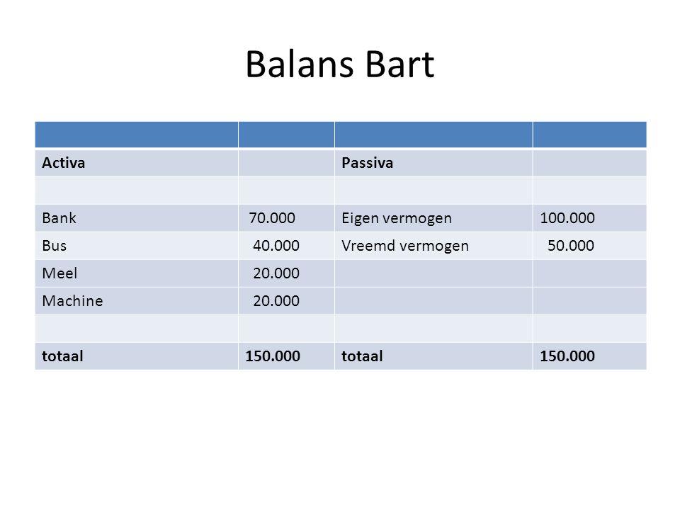 Balans Bart Activa Passiva Bank 70.000 Eigen vermogen 100.000 Bus