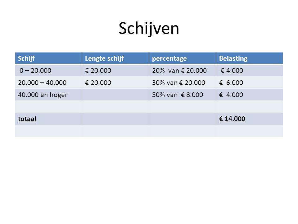Schijven Schijf Lengte schijf percentage Belasting 0 – 20.000 € 20.000