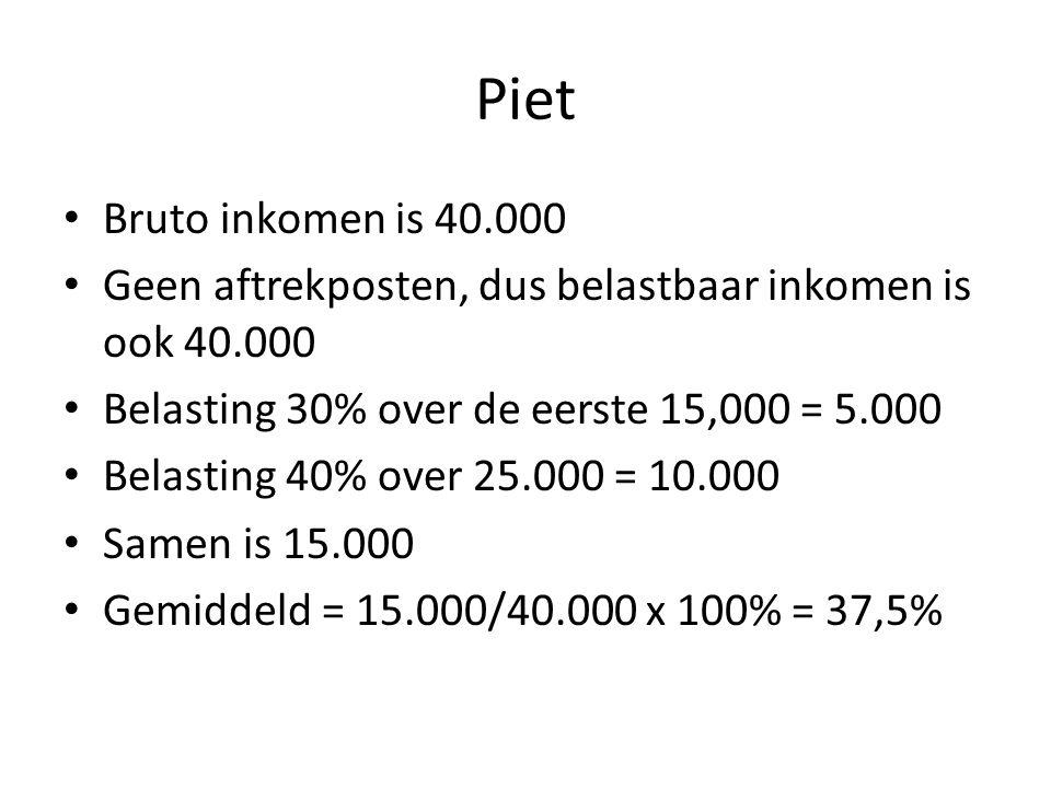 Piet Bruto inkomen is 40.000. Geen aftrekposten, dus belastbaar inkomen is ook 40.000. Belasting 30% over de eerste 15,000 = 5.000.