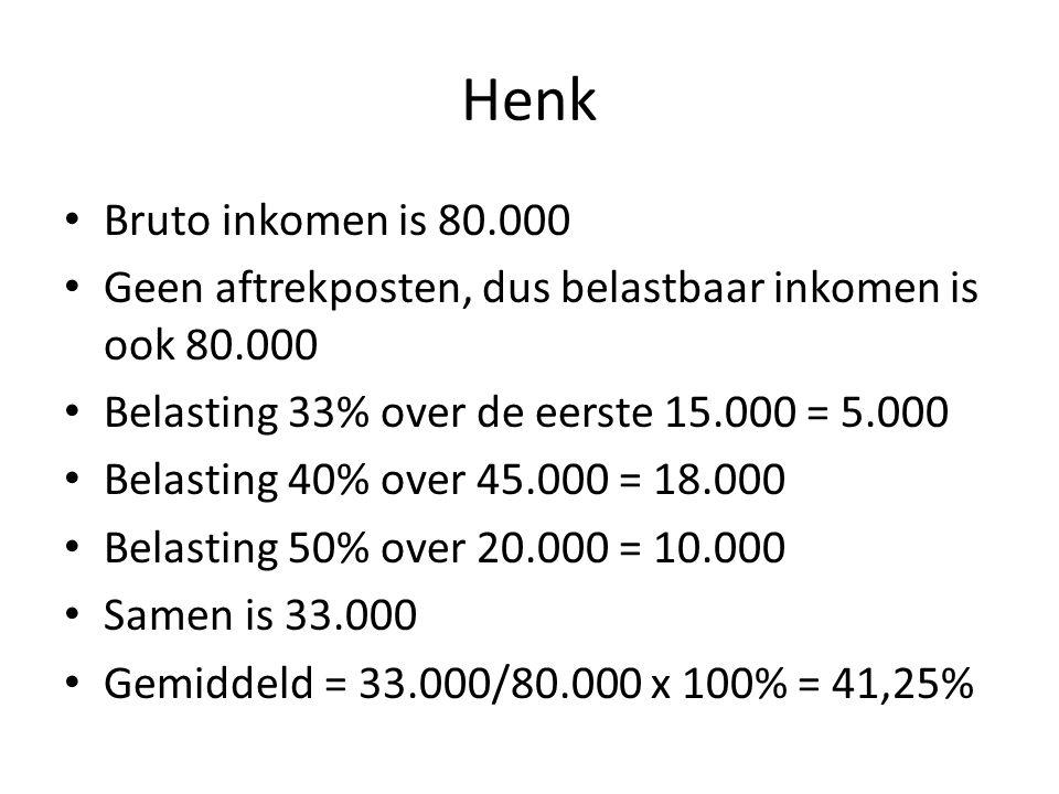 Henk Bruto inkomen is 80.000. Geen aftrekposten, dus belastbaar inkomen is ook 80.000. Belasting 33% over de eerste 15.000 = 5.000.