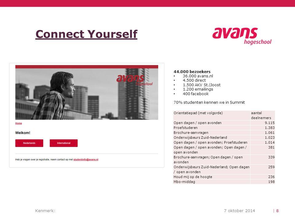 Connect Yourself 44.000 bezoekers 36.000 avans.nl 4.500 direct