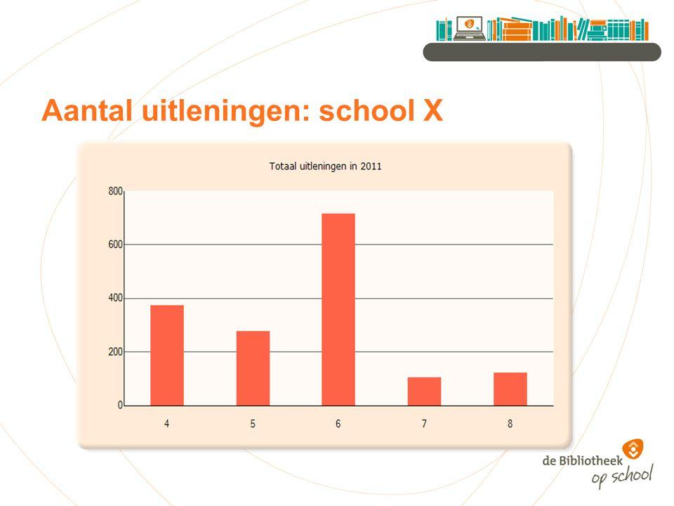 Aantal uitleningen: school X