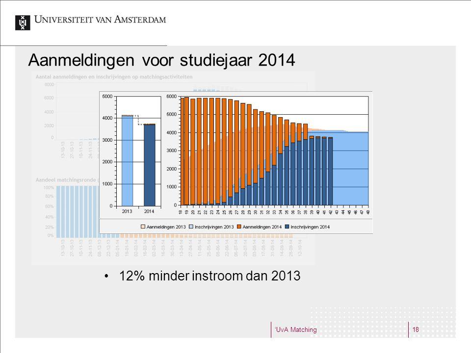 Aanmeldingen voor studiejaar 2014