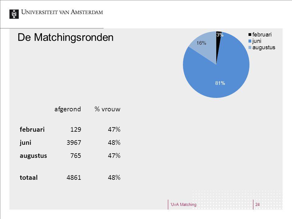 De Matchingsronden afgerond % vrouw % met UvA verleden februari 129