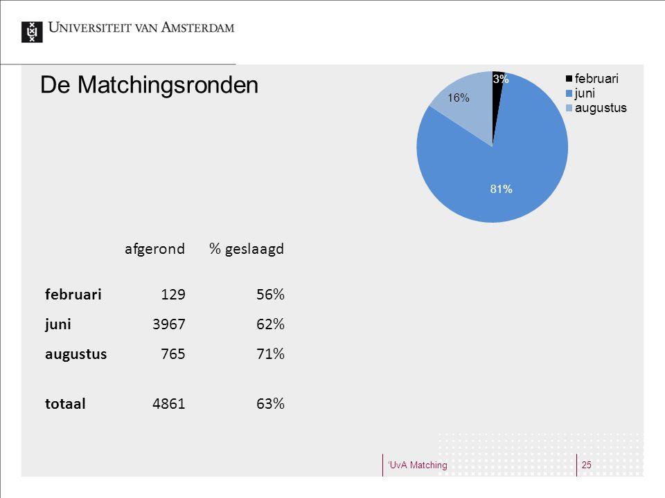 De Matchingsronden afgerond % geslaagd februari 129 56% juni 3967 62%
