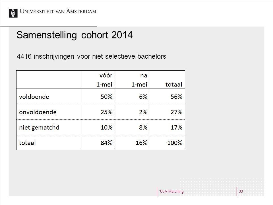 Samenstelling cohort 2014 4416 inschrijvingen voor niet selectieve bachelors 'UvA Matching