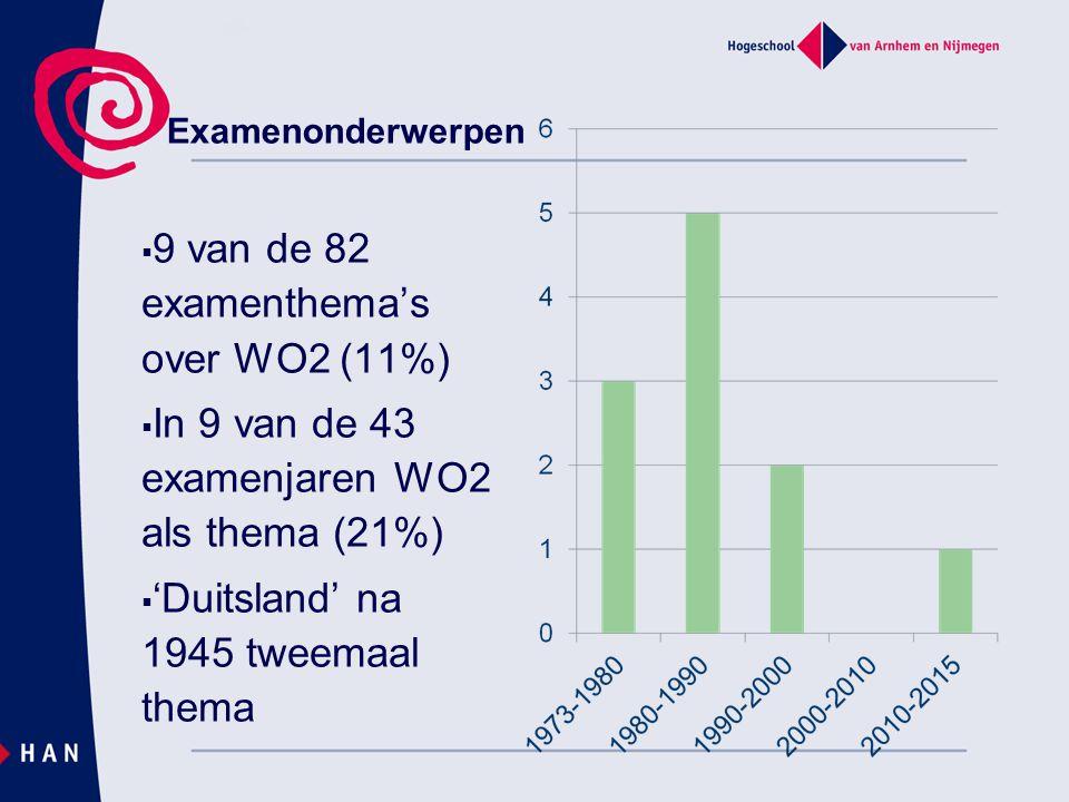 9 van de 82 examenthema's over WO2 (11%)