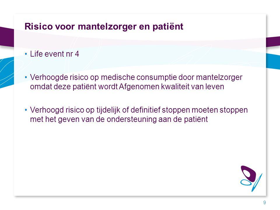 Risico voor mantelzorger en patiënt