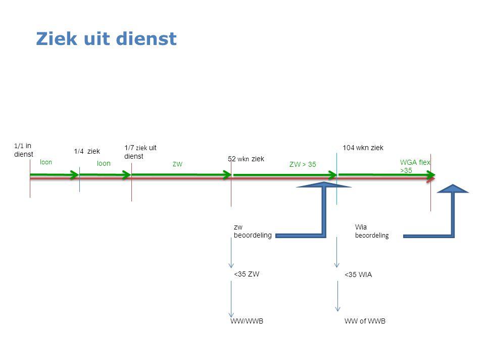 Ziek uit dienst 1/1 in dienst 104 wkn ziek 1/4 ziek