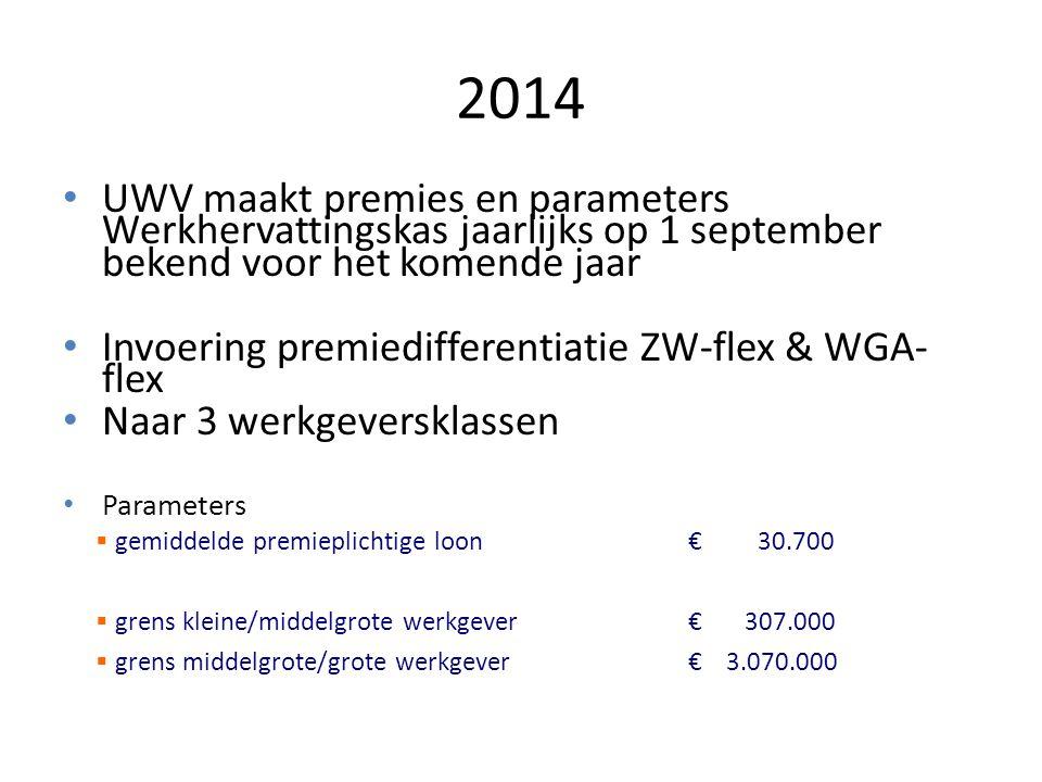 2014 UWV maakt premies en parameters Werkhervattingskas jaarlijks op 1 september bekend voor het komende jaar.