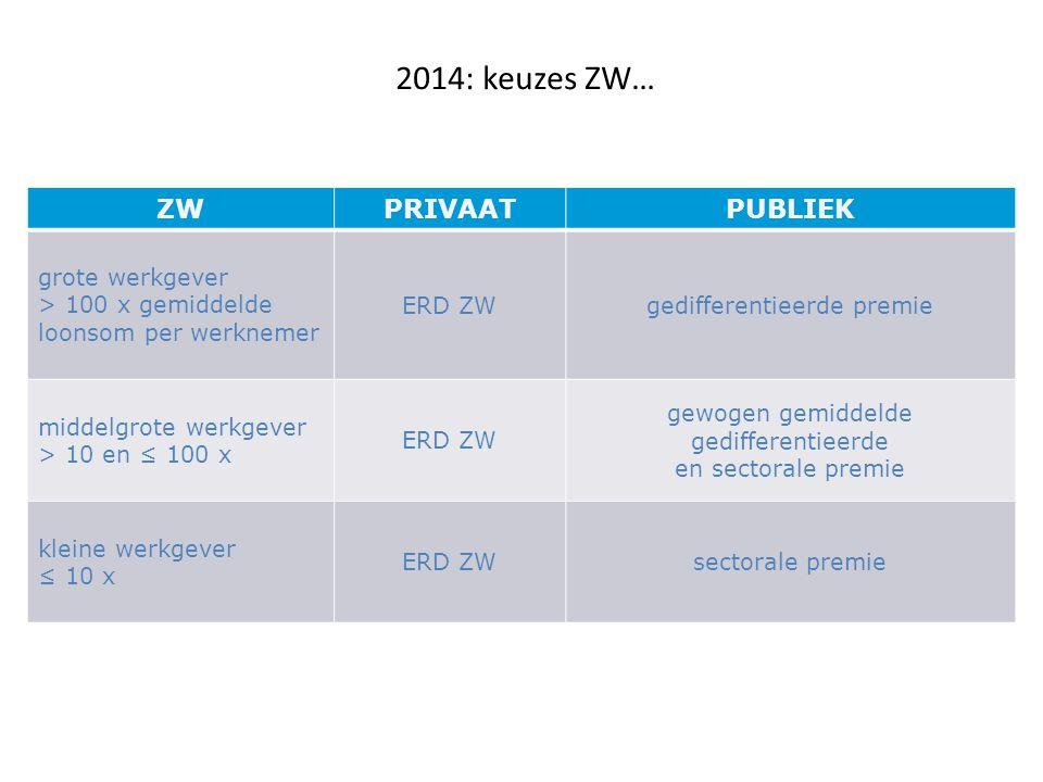 2014: keuzes ZW… ZW PRIVAAT PUBLIEK grote werkgever