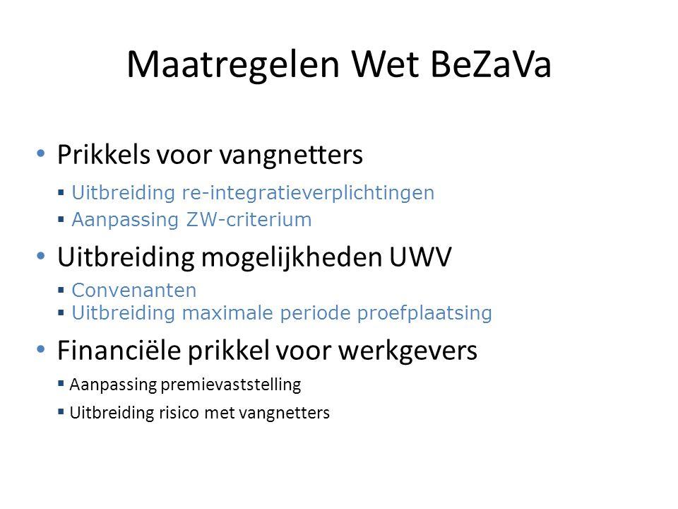 Maatregelen Wet BeZaVa