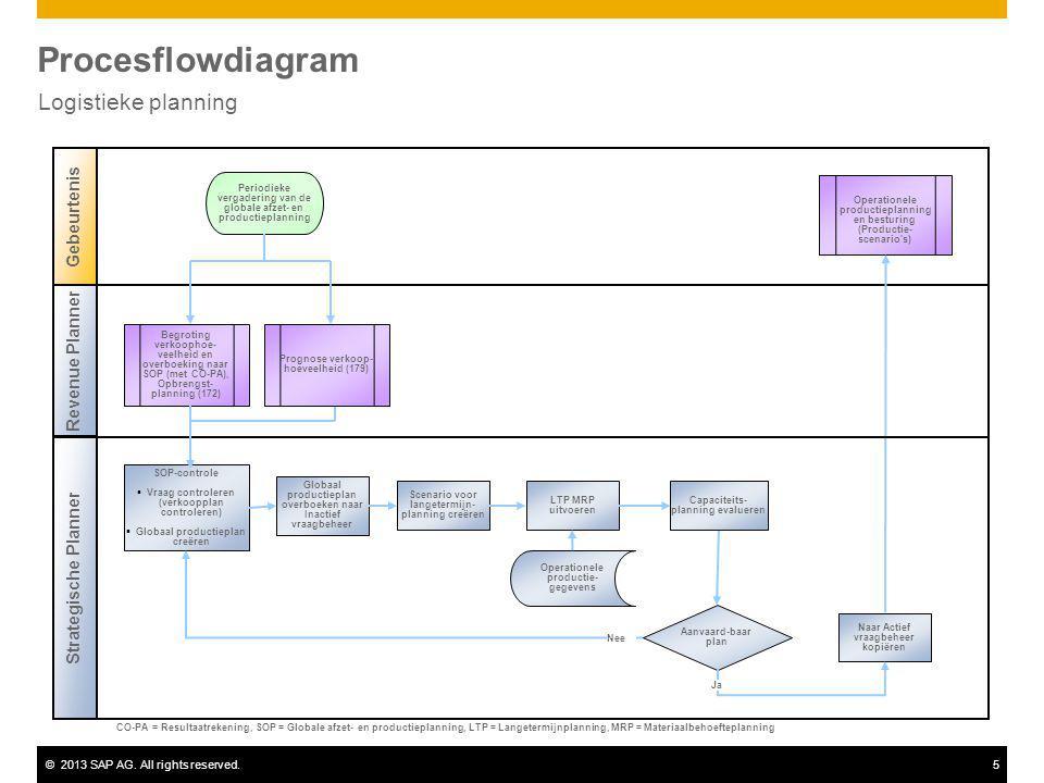 Procesflowdiagram Logistieke planning Gebeurtenis Revenue Planner
