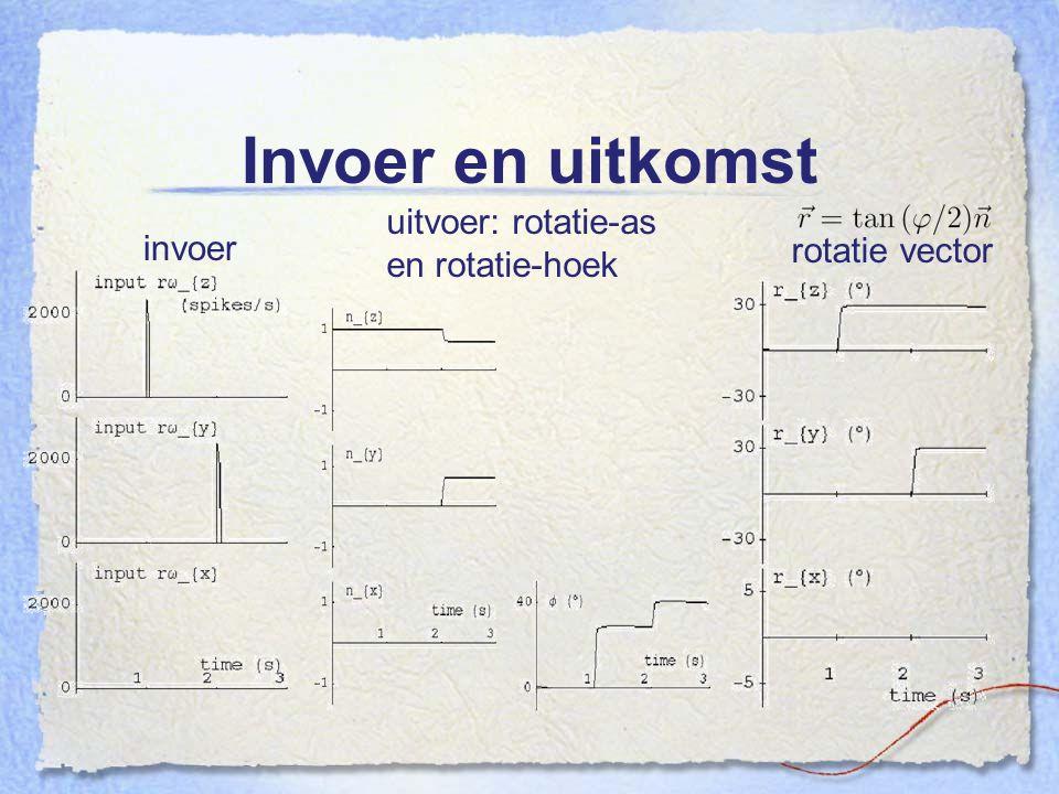 Invoer en uitkomst uitvoer: rotatie-as en rotatie-hoek invoer