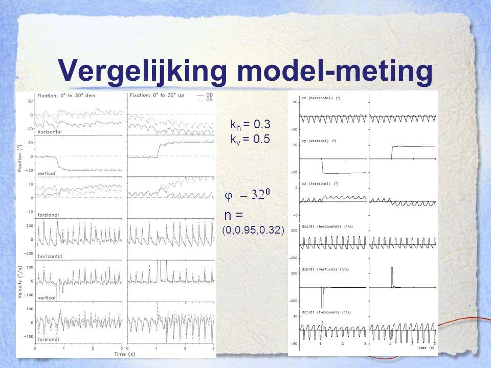 Vergelijking model-meting
