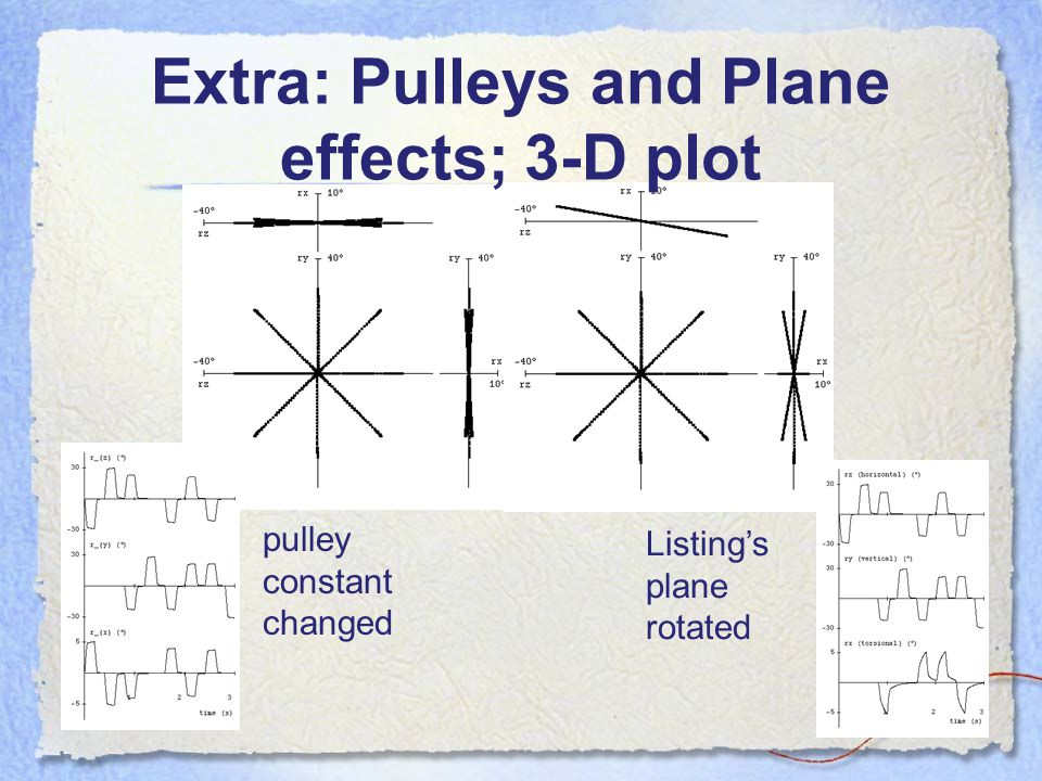 Extra: Pulleys and Plane effects; 3-D plot