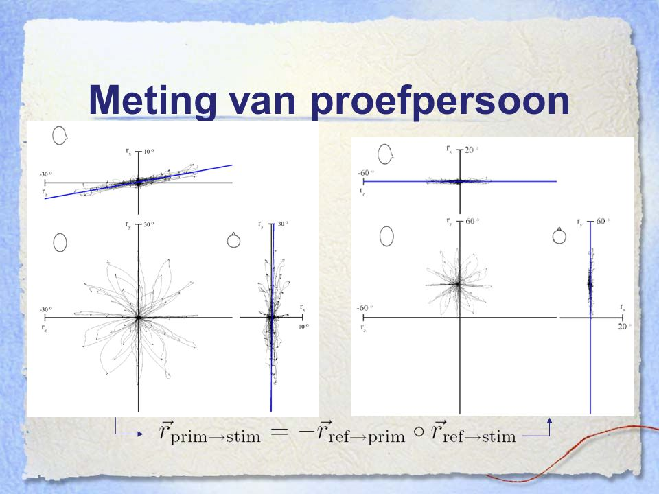 Meting van proefpersoon
